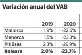 Economía de Baleares