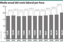Baja el coste laboral total pero las horas valen más