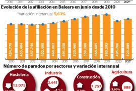 Ibiza y Formentera marcan el mayor descenso del paro de Baleares en junio