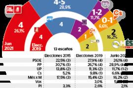 El PP vuelve a ser el partido más votado pero queda lejos del Govern