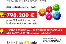 Casi 600 autónomos y microempresas de Santa Eulària se repartirán 1,7 millones de euros en ayudas