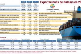 """Pulsa sobre la imagen para ampliar el gráfico """"Exportaciones de Balears en 2012"""""""