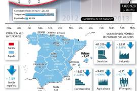 Caída histórica del paro gracias al turismo: 98.265 desempleados menos en mayo