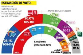 Unas nuevas elecciones arrojarían un empate técnico entre el PSOE y el PP