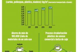 Mercadona recupera al año 250.000 toneladas de materiales reciclables