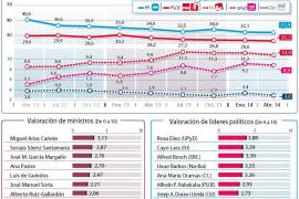 El PP se sitúa 5,7 puntos por delante del PSOE a las puertas de las europeas