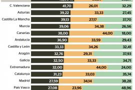 El ahorro, ardua lucha para los ciudadanos de Balears