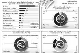 Los españoles no comparten el optimismo económico del Gobierno