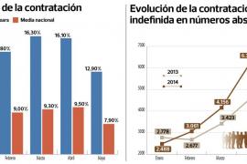 Balears ha sumado 3.629 contratos indefinidos con la tarifa plana de Rajoy