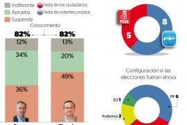 El PP pierde la mayoría en el Consell, el PSOE retrocede y entran Podemos y EU-ExC