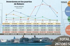 Los cinco puertos de Balears, los más rentables para el Gobierno