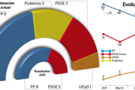 El PP, lejos de la mayoría absoluta en el Consell d'Eivissa y Podemos supera al PSOE