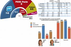 El PP se desploma en Vila, el PSOE se mantiene y Podemos entraría con fuerza