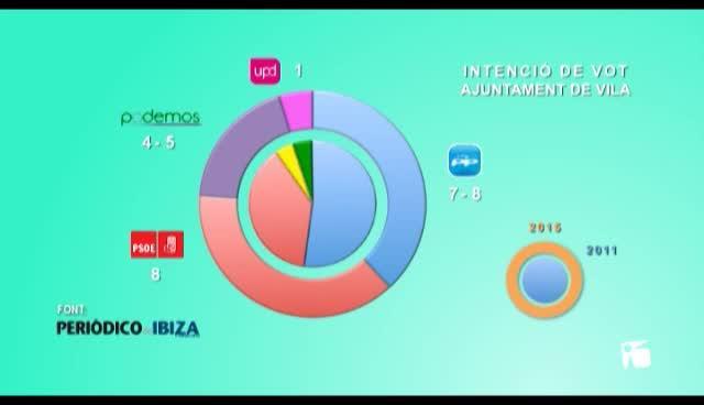 VÍDEO: El 61% de los ciudadanos de Vila suspende la gestión del Ayuntamiento
