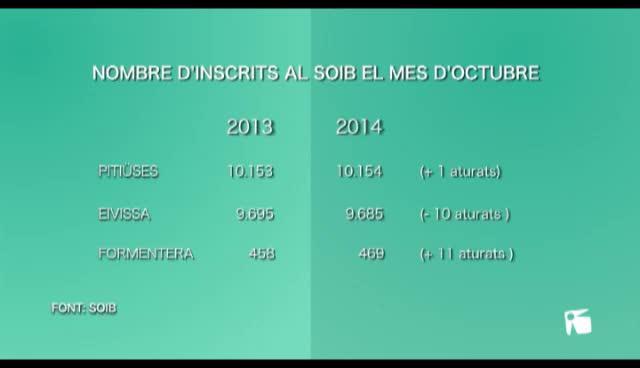 VÍDEO: El paro interanual en Balears cayó en octubre un 8,45%