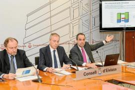 El presupuesto del Consell d'Eivissa en 2015 aumenta un 6,6% y alcanza los 81 millones