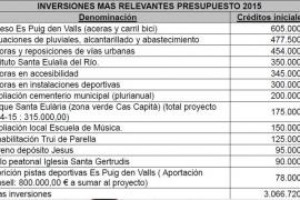 El presupuesto de Santa Eulària aumenta un 6% y alcanza los 34,7 millones de euros