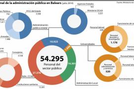 Balears ha perdido un 27% de los trabajadores de las conselleries