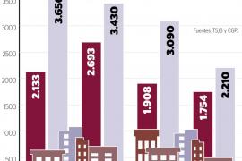 Balears cerró 2014 con 3.964 desahucios