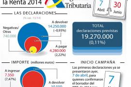 Campaña de la renta 2014