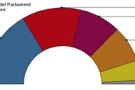 El PP ganaría las elecciones pero con 15-16 diputados menos que en 2011