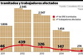 Los trabajadores afectados por un ERE en Balears se reducen a la mitad este año