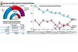 El empate entre PP y PSOE dejaría el gobierno del Consell d'Eivissa en manos de Podemos