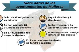 Siete datos sobre los ayuntamientos de Mallorca
