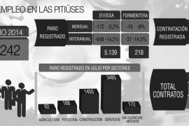 Las Pitiüses contabilizan 5.357 personas sin empleo, 885 menos que hace un año