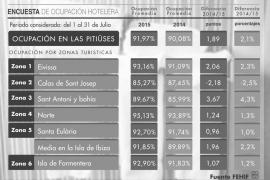 Las Pitiüses rozaron el 92% de ocupación hotelera en julio, un 2% más que en 2014