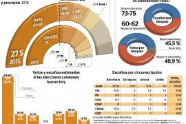 El independentismo catalán aventaja en número de diputados pero no en el de votos