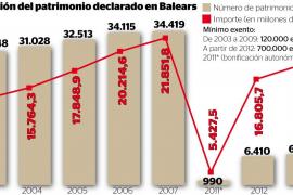 El patrimonio declarado en Balears creció en 1.700 millones en plena crisis