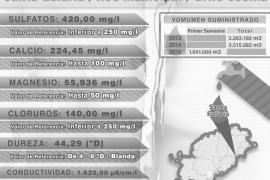 El agua de Santa Eulària supera los índices de sulfatos, calcio y magnesio