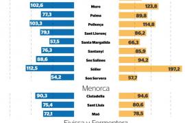 Los hoteles de Sant Josep de sa Talaia, los más caros de Balears