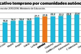 Balears, la comunidad con mayor abandono escolar temprano