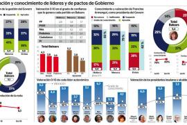 Vicent Torres es el presidente insular mejor valorado de Balears con una nota de 7,3