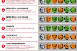 El 'Cambiómetro del voto' retrata a los candidatos ante sus electores