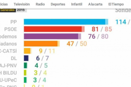 El PP gana sin alcanzar la mayoría absoluta con C's, según los sondeos