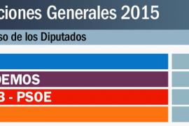 El PP vence en Balears pero se queda con 2-3 diputados, igual que Podemos