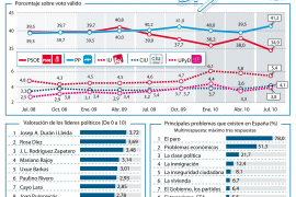 El PP aventaja en 6,3 puntos en julio al PSOE, la mayor diferencia de la 'era' Zapatero