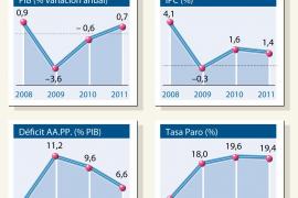 La economía española continúa creciendo, pero se teme una recaída