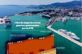 El Govern quiere gestionar los puertos de Maó, Alcúdia, Eivissa y la Savina