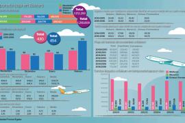 Menos turistas gastaron más en temporada baja