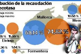 Mallorca se quedará hasta el 74,82 % de la recaudación de la ecotasa