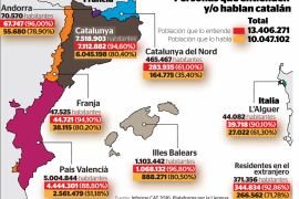 Un 58,5 % de extranjeros residentes en las Islas aseguran hablar catalán