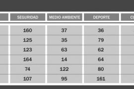 Los ciudadanos de Sant Antoni y Vila son los que más dinero destinan a pagar la deuda pública