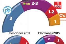 El escaño de Sofía Hernanz está en el aire por 5.000 votos