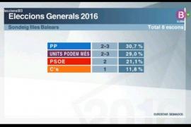 El PP y Units Podem Més se disputan el tercer escaño en Balears