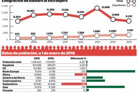 La emigración balear al extranjero ha crecido un 148 % desde 2008