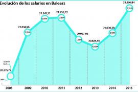 Los salarios de Balears registraron en 2015 la mayor subida de los últimos seis años